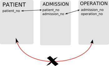 Table joining diagram. The three main tables: patient, admission and operation are related as shown above.